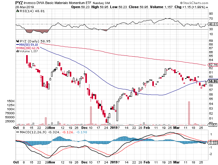 US stock market daily report March 28 2019