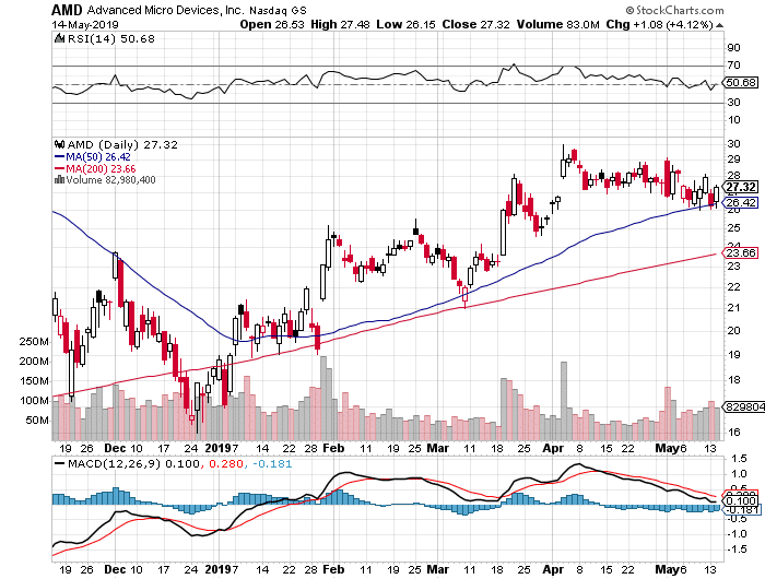 AMD daily stock chart