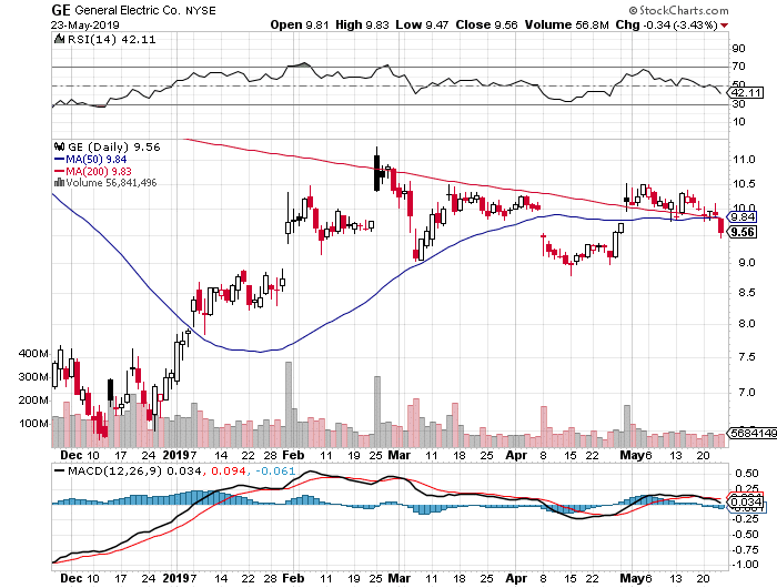 GE daily stock chart