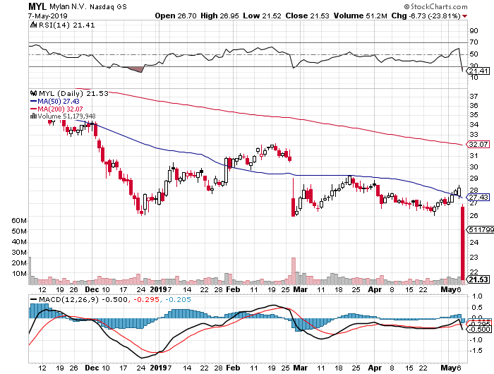 MYL daily stock chart