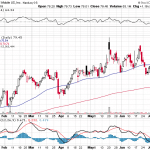 Weekly US stock market report for July 8-12 2019