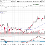 AMD stock had a weekly performance of +17.60%