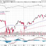 Stock market chart Dow Jones Industrial Average close December 20 2019