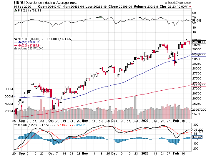 Dow 30 technical analysis