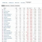 Stocks losers today January 13 2020 one hour before the close