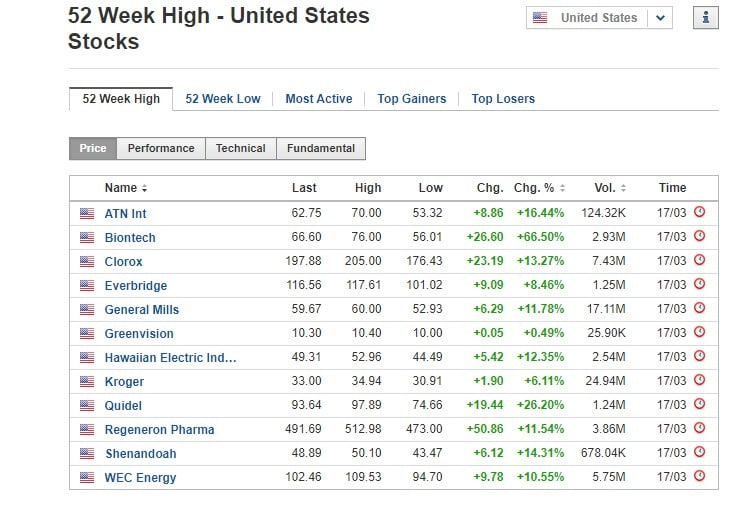 Stocks at 52-week high March 17 2020, US stock market