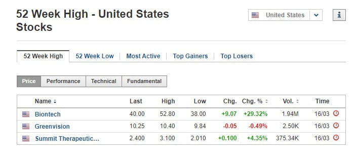 Stocks at 52-week high March 16 2020, US stock market