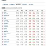 Most active stocks March 6 2020
