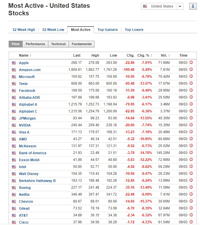 Most active stocks March 9 2020, US stock market