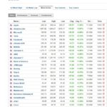 Most active stocks March 10 2020