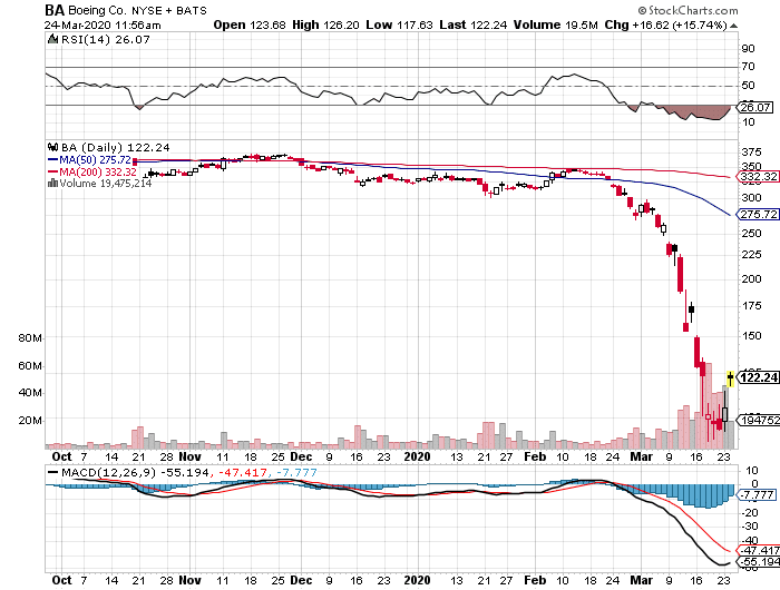 Boeing (BA) daily stock chart, March 24, 2020