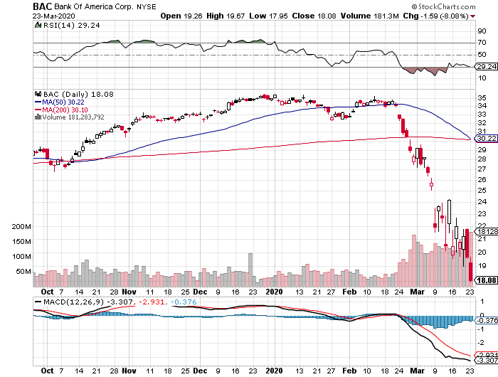 Bank of America Corporation (BAC) stock daily chart