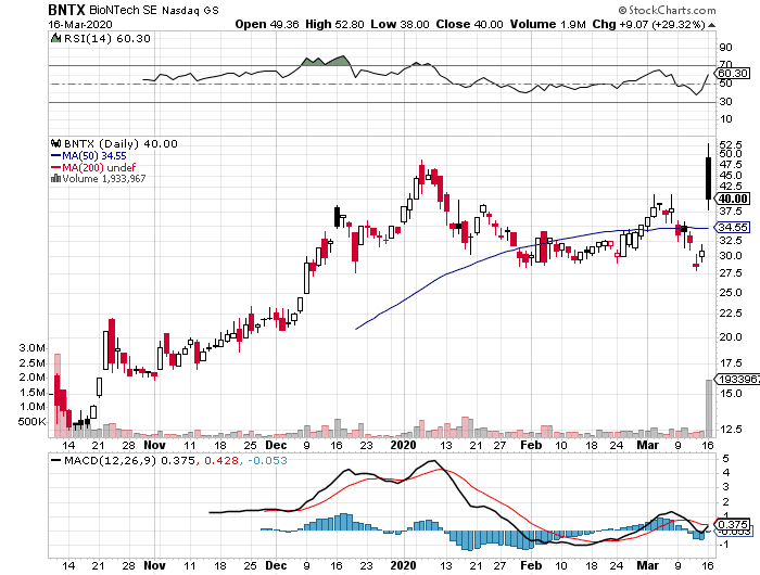 BNTX daily stock chart