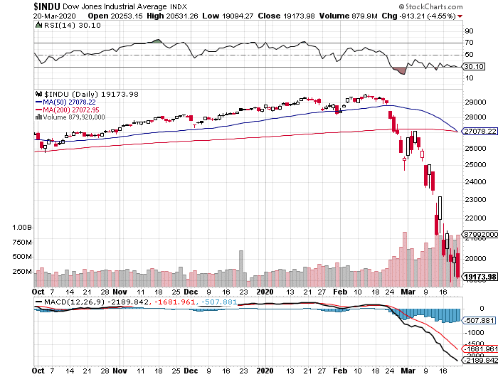 Dow Jones Industrial Average chart, March 20, 2020, US stock market