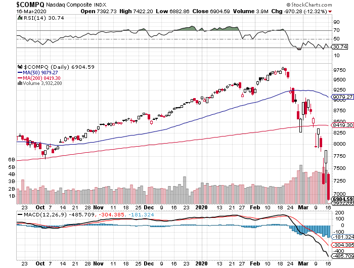 Nasdaq composite today, March 16, 2020