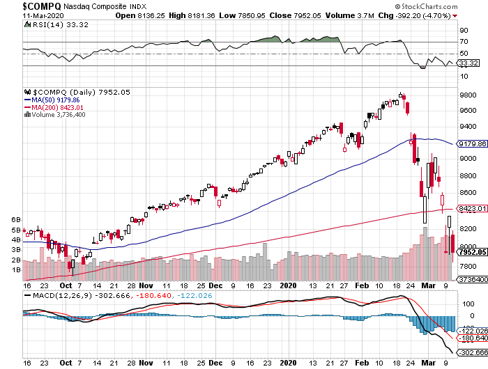 Nasdaq Composite today March 11, 2020