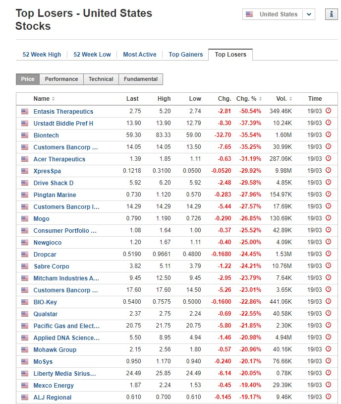 Stocks biggest losers March 19, 2020, US stock market