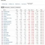 Stocks biggest losers March 5 2020
