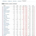 Stocks biggest losers March 6 2020