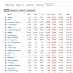 Stocks biggest losers March 10 2020