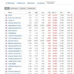 Stocks biggest losers March 12 2020