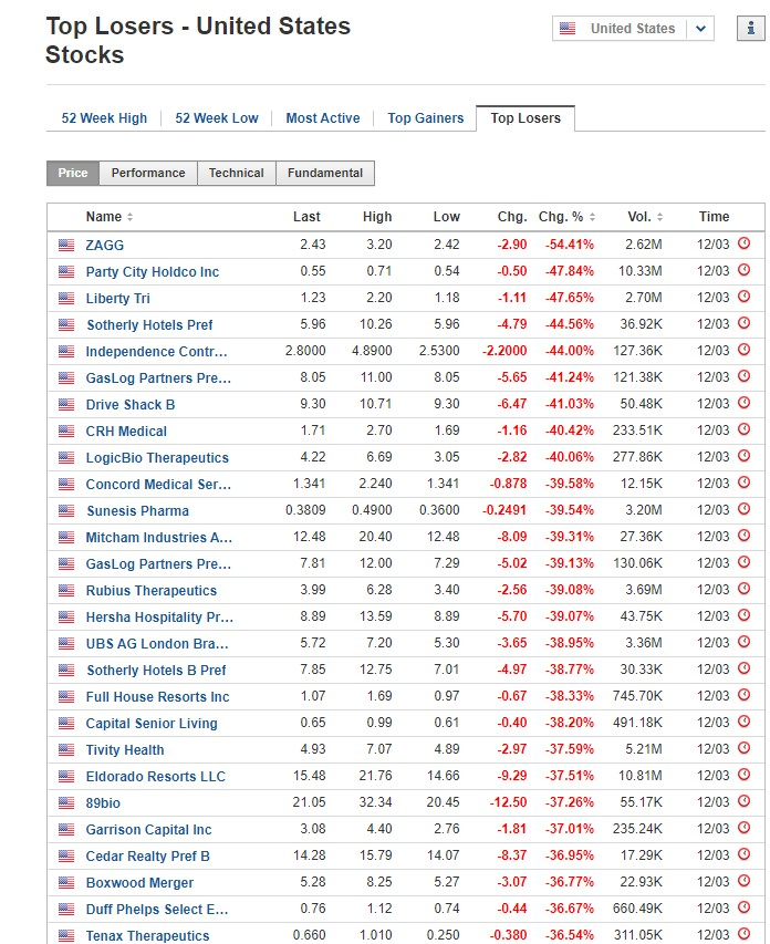 Stocks biggest losers March 12, 2020, US stock market