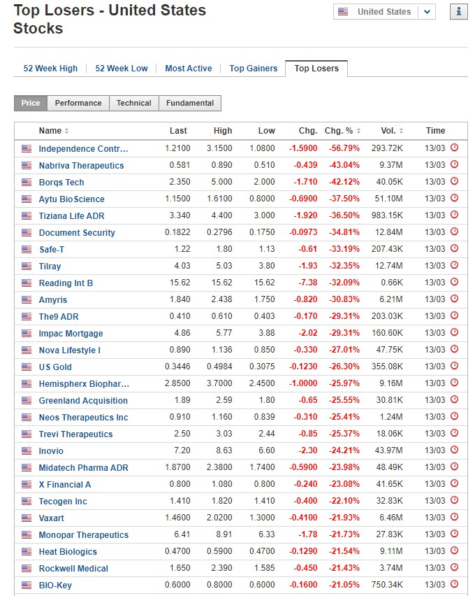 Stocks biggest losers March 13, 2020, US stock market