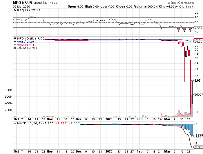 MFA Financial, Inc. SR NT 42 (MFO) stock daily chart