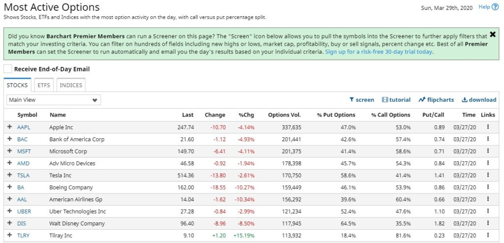 Most active options March 27, 2020