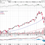 MSFT stock price weekly performance for June 26, 2020