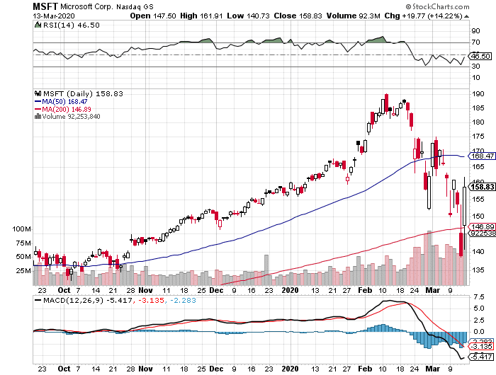 MSFT daily stock chart