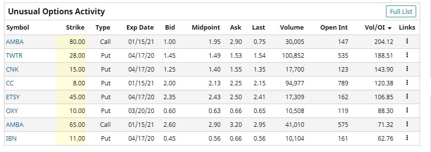 Unusual options activity, March 11, 2020.