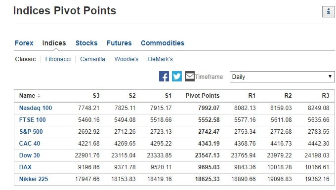 Stock market indices pivot points, March 12, 2020