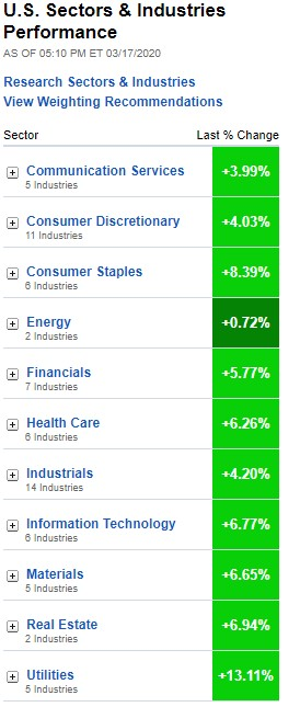 U.S. Sectors & Industries Performance, March 17, 2020