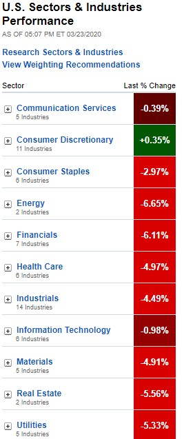 US sectors & industries performance, March 23, 2020