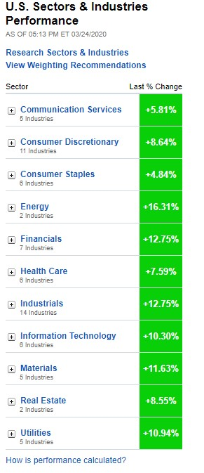 U.S. Sectors & Industries Performance