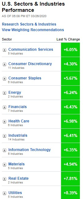 Stock market, U.S. Sectors & Industries Performance, March 26, 2020