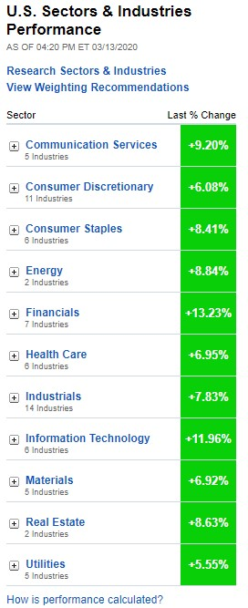 U.S. Sectors & Industries Performance, MArch 13, 2020