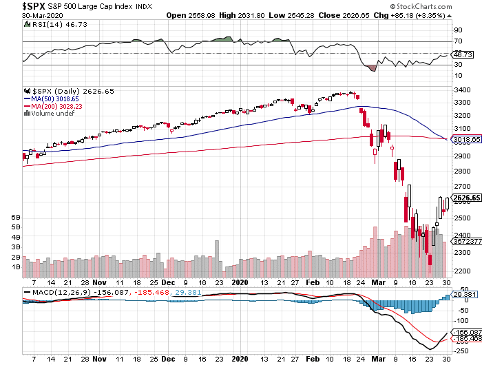 S&P 500 today chart