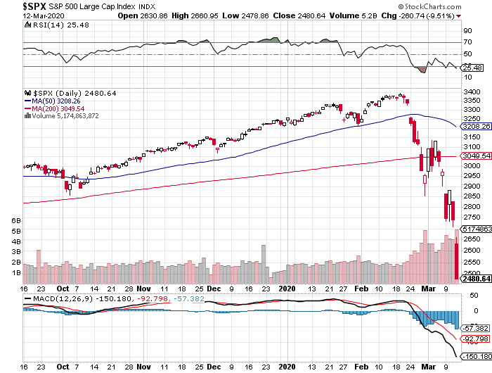S&P 500 today, March 12, 2020