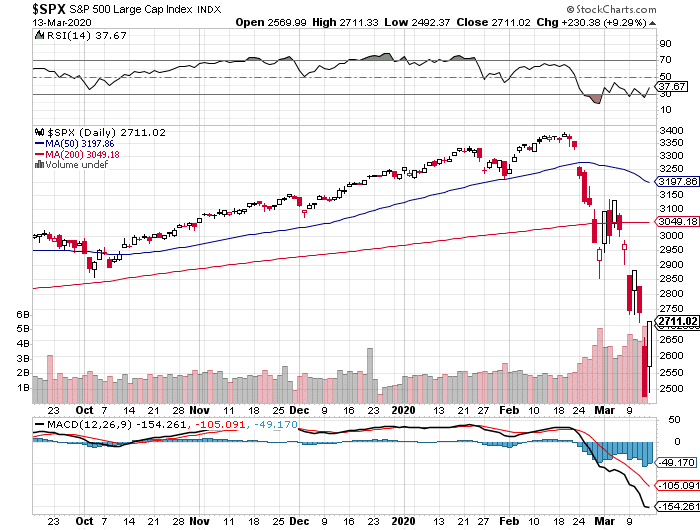 S&P 500 today, March 13, 2020