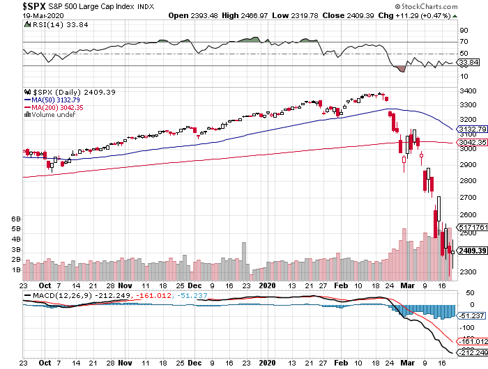 S&P 500 today, March 19, 2020