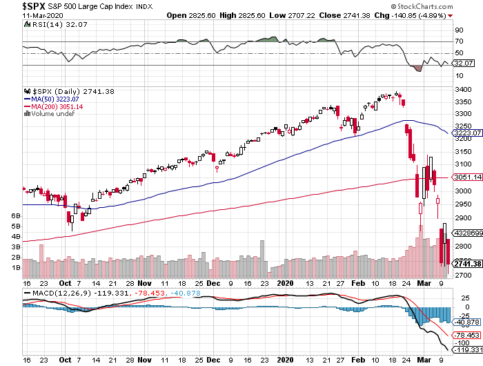 S&P 500 today
