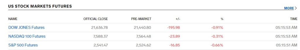 US STOCK MARKETS FUTURES
