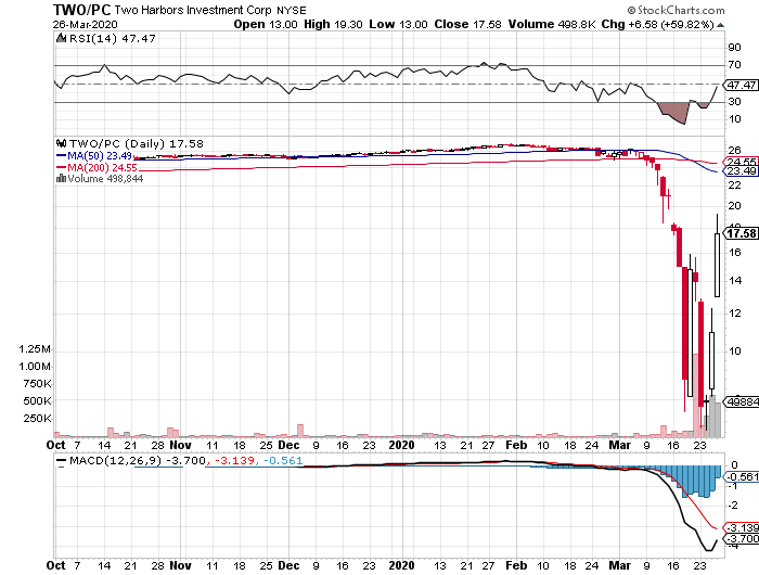 Two Harbors Investment Corp. (TWO-PC) stock daily chart