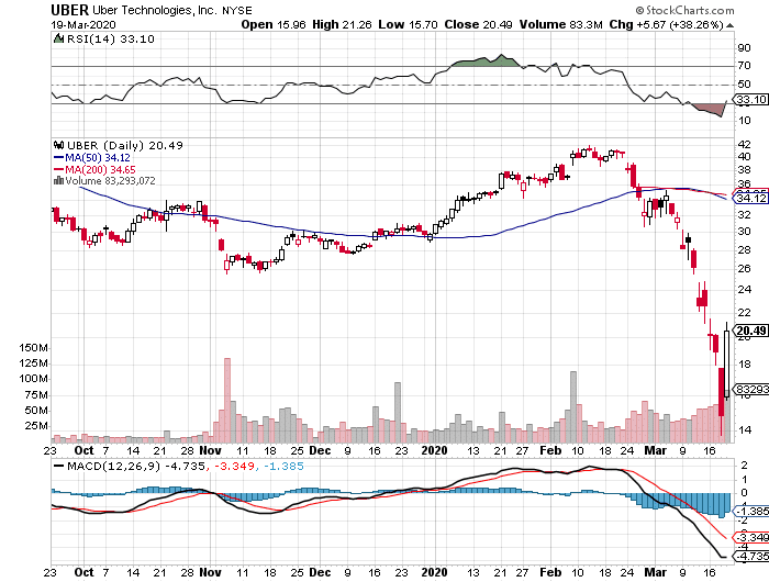 UBER stock, March 19, 2020
