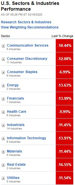 U.S. Sectors & Industries Performance, March 16, 2020