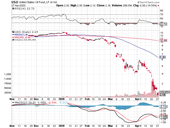United States Oil Fund, LP (USO) daily chart