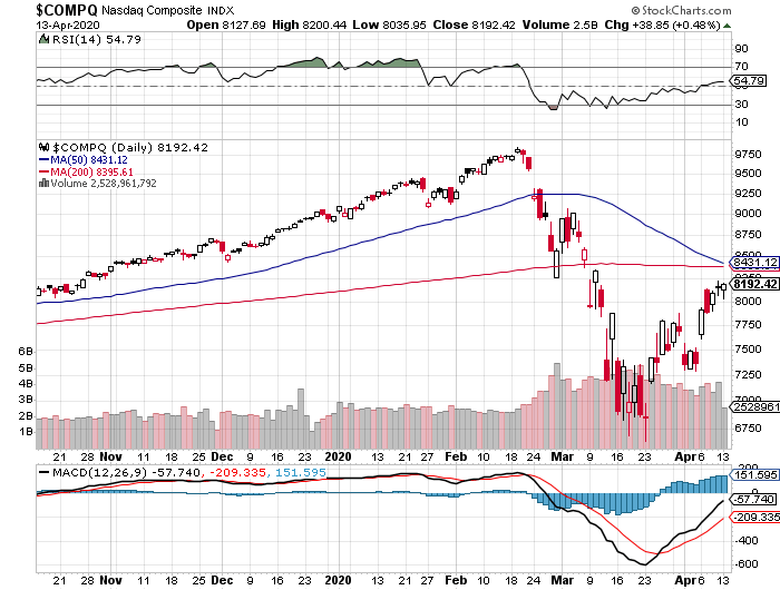NASDAQ Composite Index daily chart, April 13, 2020