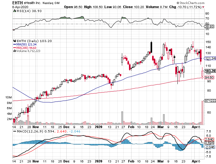eHealth, Inc. (EHTH) stock daily chart